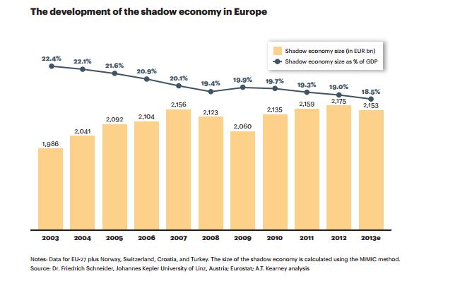 economia-sumergida-europa-evolucion