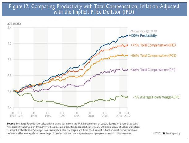 productividad-sueldos-eeuu-2
