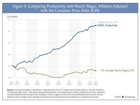 productividad-sueldos-eeuu