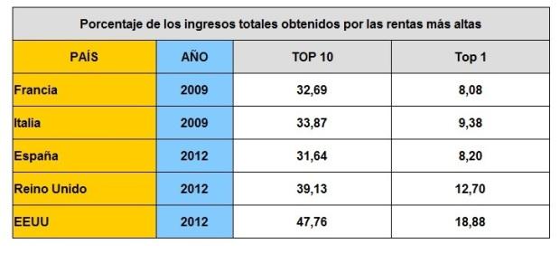 top_ingresos_tabla1_bis