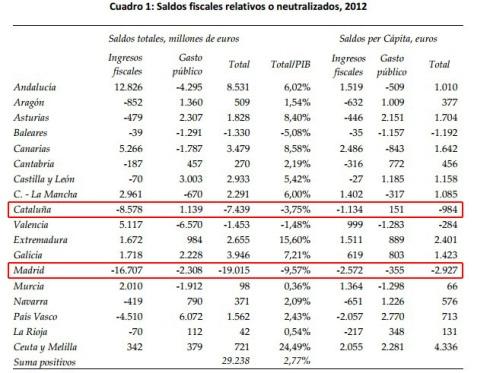 balanzas-fiscales-madrid-ccaa