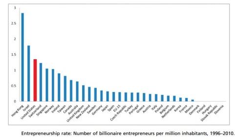 100914billionaireentrepreneurs