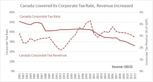 Canada CIT tax rate and revenue
