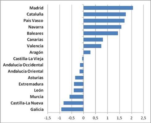 Grafico-Indice-movilidad-ascendente-Espana_EDIIMA20131209_0134_5