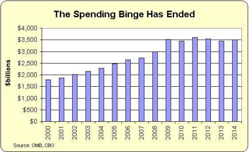 Obama-Spending-Binge