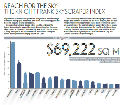 Skyscraper Index