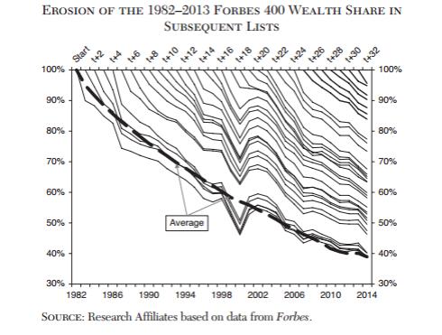 caida-fortunas-ricos-forbes-desigualdad-2