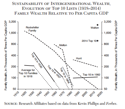 caida-fortunas-ricos-forbes-desigualdad-3