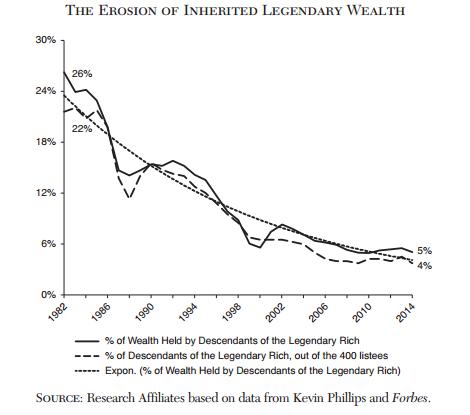 caida-fortunas-ricos-forbes-desigualdad-4