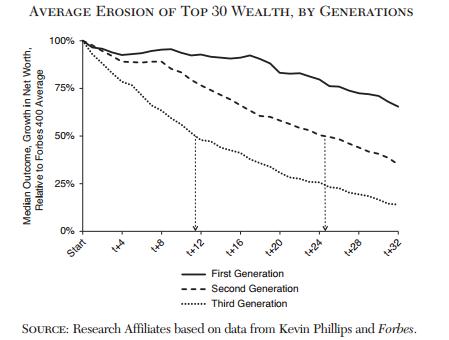 caida-fortunas-ricos-forbes-desigualdad-5