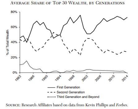 caida-fortunas-ricos-forbes-desigualdad-6