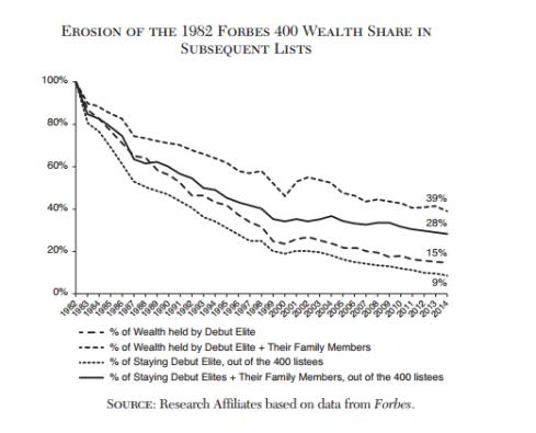 caida-fortunas-ricos-forbes-desigualdad