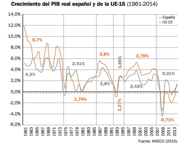 crecimiento-espana-1960-2015