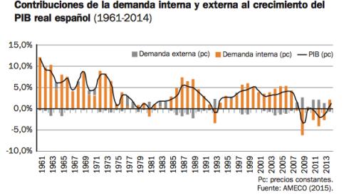demanda-interna-externa-crecimiento-pib-espana