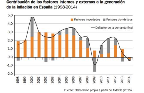 factores-internos-externos-contribucion-inflacion-españa