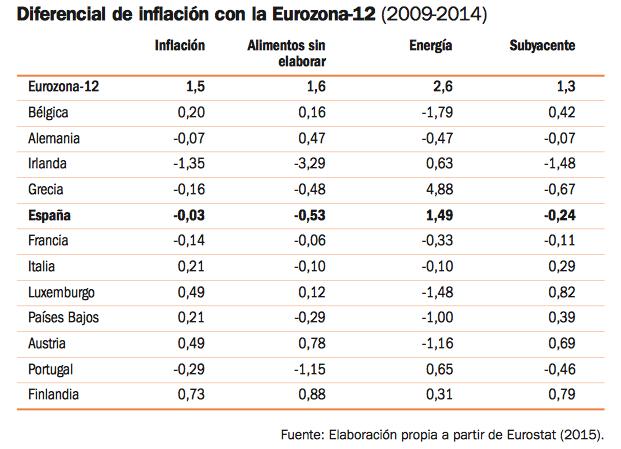 inflacion-diferencial-españa-ue-por-categorias-bienes