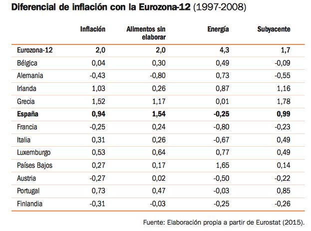 inflacion-diferencial-españa-ue