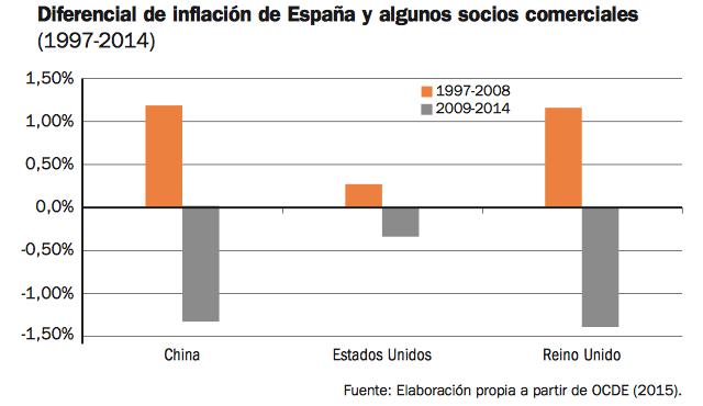 inflacion-españa-europa-diferencial-china-eeuu-reino-unido
