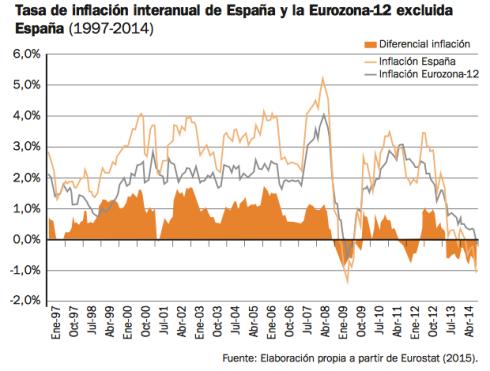 inflacion-españa-europa-diferencial-ue