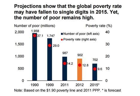 pobreza-caida-mundial