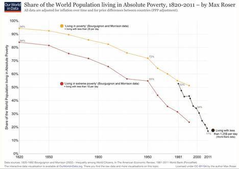 pobreza-reduccion