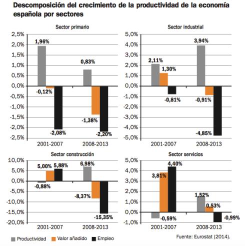 productividad-contribucion-empleo-españa-sectores