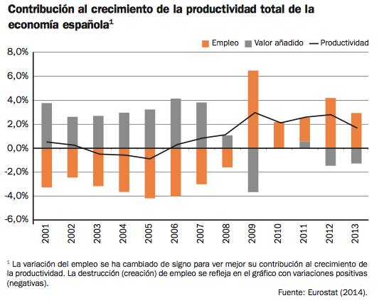 productividad-contribucion-empleo-españa