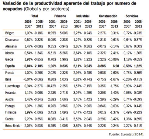 productividad-españa-europa
