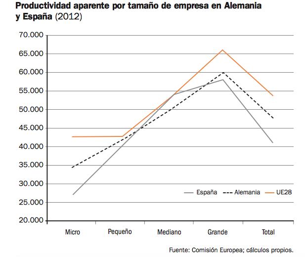 PRODUCTIVIDAD-POR-TAMAÑO-EMPRESA-ESPAÑA-ALEMANIA-2