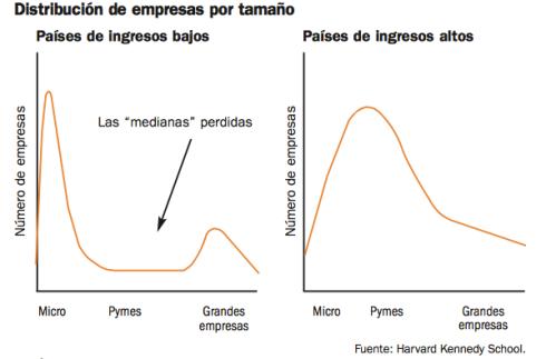 TAMAÑO-EMPRESARIAL-CRECIMIENTO-3