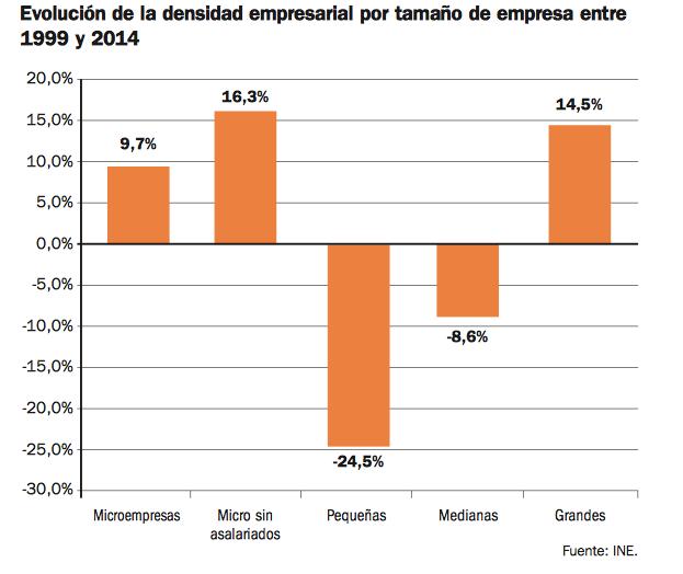 TAMAÑO-EMPRESARIAL-CRECIMIENTO-4