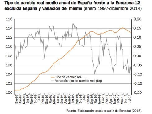 tipo-de-cambio-real-españa-eurozona