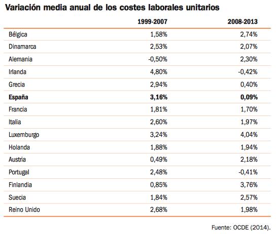 variacion-media-anual-costes-laborales-unitarios-españa-ue