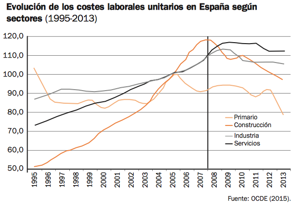 variacion-media-anual-costes-laborales-unitarios-españa-ue-sectores