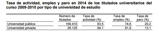 desempleo-alumnos-universidad-publica-privada